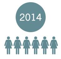 Clinische studie 2014